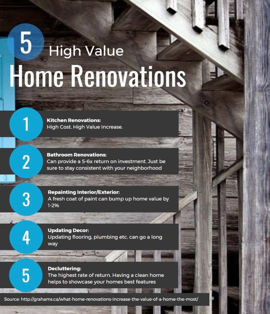 5 High Value Home Renovations