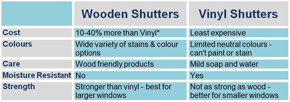 Wood shutters vs vinyl shutters