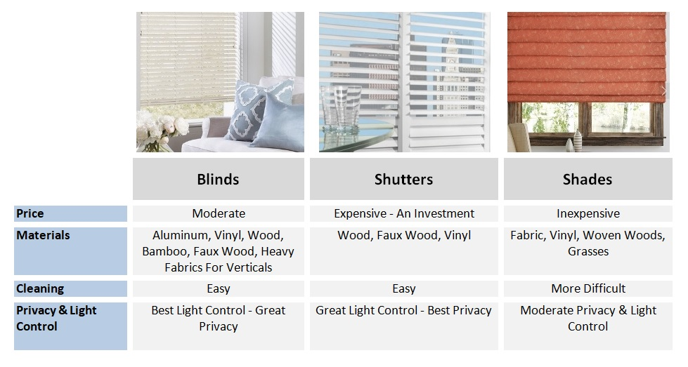 Blinds Vs Shutters Vs Shades Make The Right Choice For