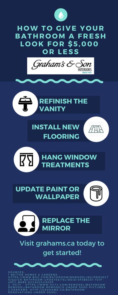 Bathroom Renovations For Under $5,000